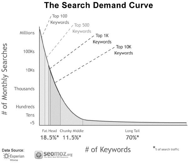 search-demand-chart-colors.gif