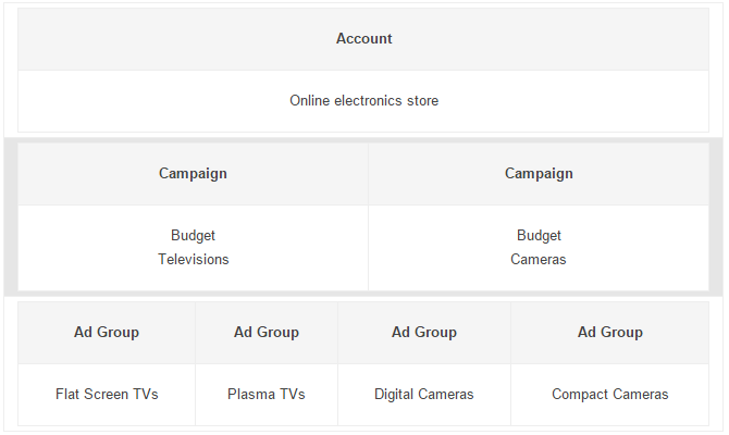 sem_book_adwords_account_006.png