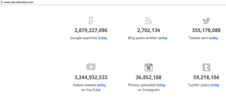 Social media sharing statistics